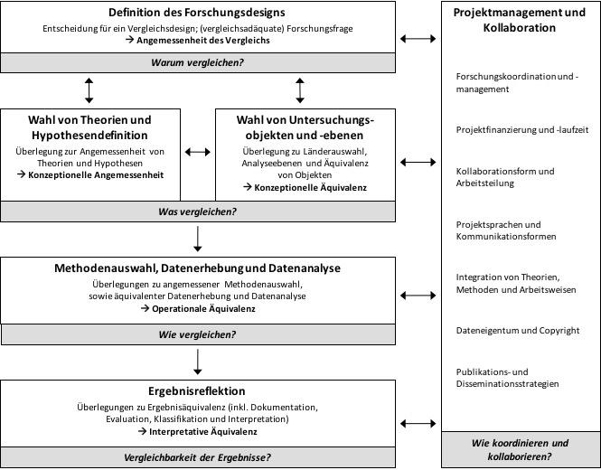 Abb. 1. Die international vergleichende Perspektive im idealtypischen Forschungsprozess, überarbeiteter Entwurf in Anlehnung an Kosmützky und Wöhlert (2015): International vergleichende Forschung. In: SWS-Rundschau 55 (4).
